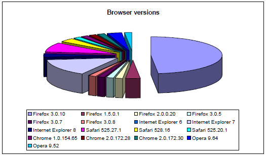 Browser versions May 2009