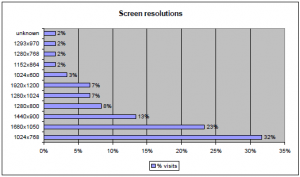 Screen resolutions chart, May 2009