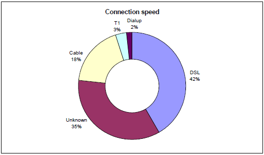 Visitor connection speeds May 2009
