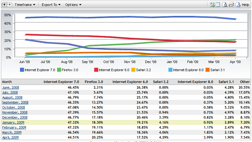 Browser trends graph and table by Market Share